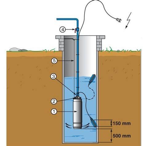 pompe de puit immergée lowara pompe de puit 5 quot pour eau 1 10 kw 6 6 a sc211c pompe de puits