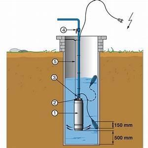 Pompe Eau Puit : lowara pompe de puit 5 pour eau claire 1 10 kw 6 6 a ~ Edinachiropracticcenter.com Idées de Décoration