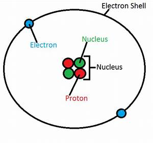 What Is The Atomic Structure Of Helium