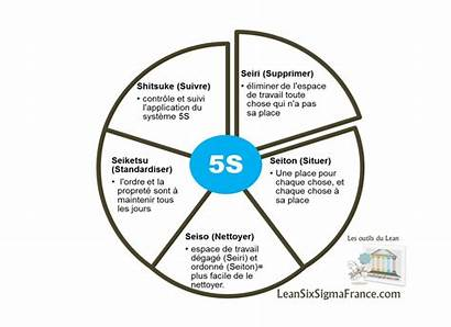 5s Lean Sigma Six France Office Outils