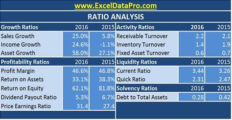ratio analysis excel template exceldatapro