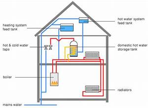 Boiler Instalations