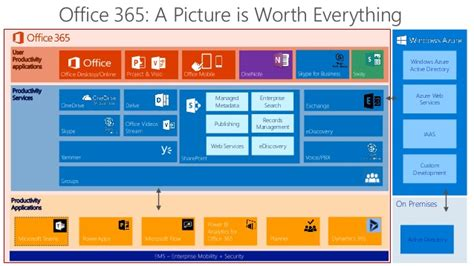 [webinar] Office 365 Revealed What To Use When To Stay