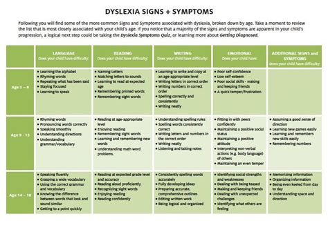17 best dyslexie images on speech language 963 | 94006323012a84ec594cd4c7f3395eb1 dyslexia strategies learning disabilities