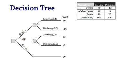 decision tree template excel decision tree diagram symbols 29 wiring diagram images wiring diagrams gsmx co