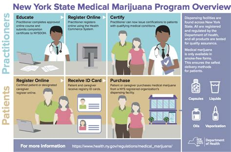 Maybe you would like to learn more about one of these? Brooklyn is getting its first ever medical marijuana ...