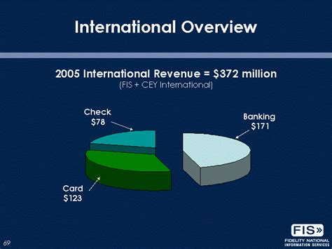 mike nichols inventory management banking cards check 171 123 78international overview2005