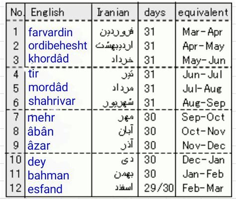 Farsi Language by 17 Best Images On Languages