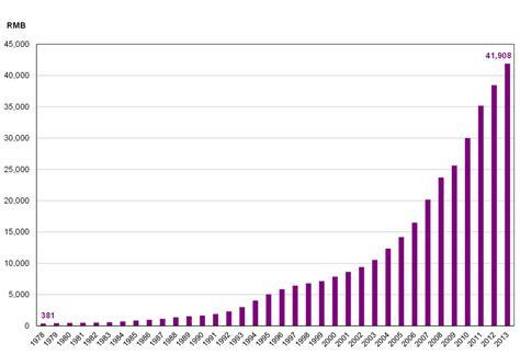 china statistics bureau figure 2 1 per capita 1978 2013 economy unicef
