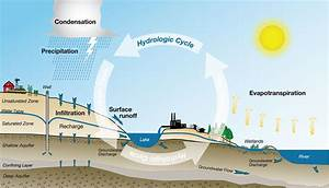 Diagram Of Water Cycle