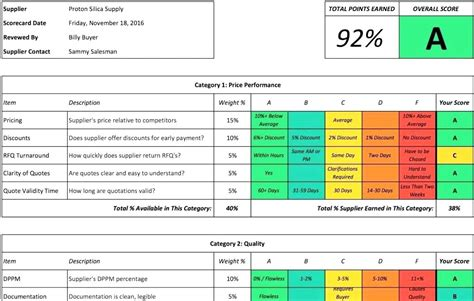 scorecard format loginnelkrivercom