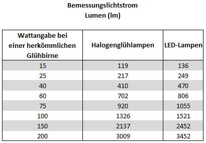 umrechnung lumen in watt