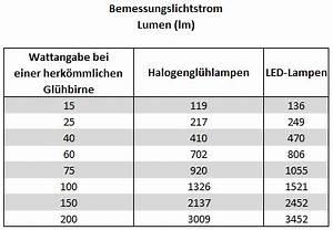 Umrechnung Lumen Watt Led Tabelle : umrechnung von lumen in watt ~ Watch28wear.com Haus und Dekorationen