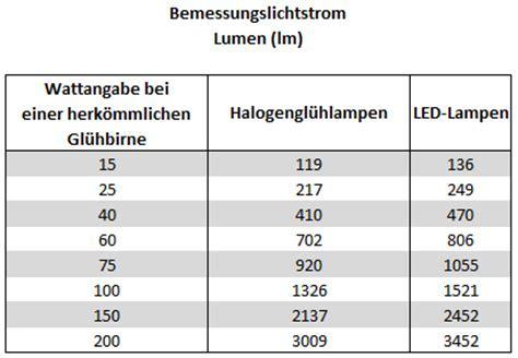 Umrechnung von Lumen in Watt