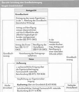 Unterschied Grundschuld Hypothek : grundbuch und grundpfandrechte finanzierungskonzepte 123 versicherung ~ Orissabook.com Haus und Dekorationen