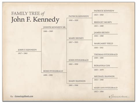 family tree template    started genealogybank