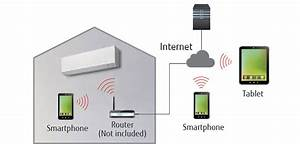 Fglair U2122 App  Wireless Lan Control For Air Conditioner