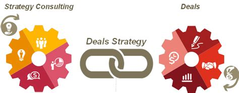 pwc help desk pwc deals strategy lamoureph
