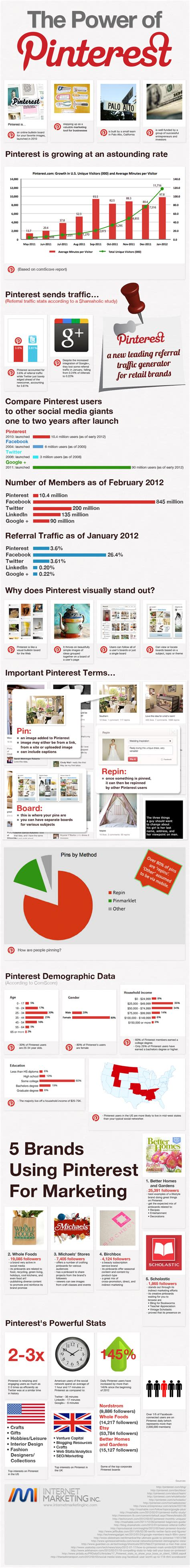 Pinterest Data You Can't Ignore The Ultimate Guide To