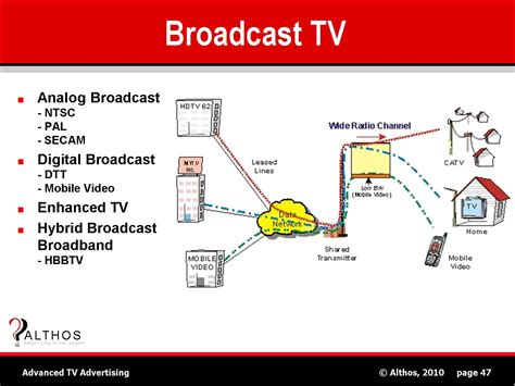 Diagram Of Television by Tv Advertising Tutorial Broadcast Television System