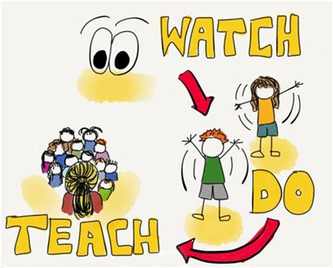 harvard project zero on visible thinking zero 513 | watch do teach