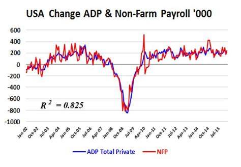 adp bureau what 39 s critical in the us employment data