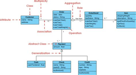class diagram  order system anand
