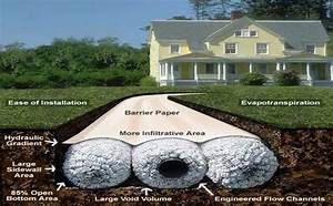 Easy Flow Drainage : pin by mary moore on outdoors french drain pinterest drainage solutions french drain and ~ Frokenaadalensverden.com Haus und Dekorationen
