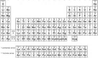 Nuclear Equations Worksheet Answers Gallery For Gt Periodic Table With Atomic Mass Rounded