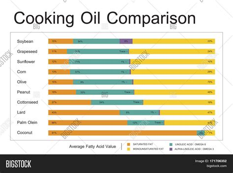 Cooking Oil Comparison Image & Photo (free Trial)