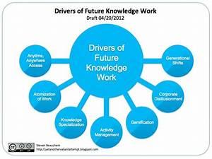 Chart Ideas For Powerpoint The Future Of Knowledge Work And The Return Of Task