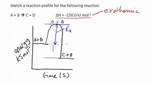 Reaction Profile Diagrams