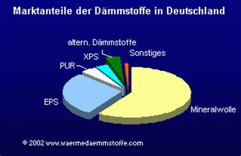 Waermedaemmung Und Daemmstoffe by Nachtr 228 Gliche Schall Und W 228 Rmed 228 Mmung Einteilung Und