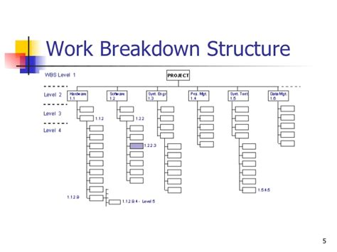 WBS presentation
