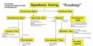 The History Of The Hypothesis Testing Flow Chart