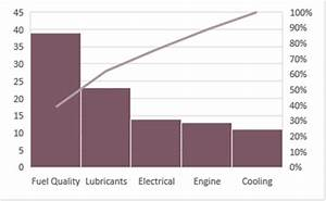 Quality Management 5 Pareto Chart Efficiency 365