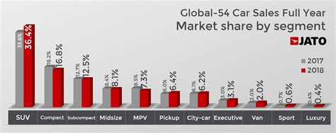 Global car market remains stable during 2018, as ...