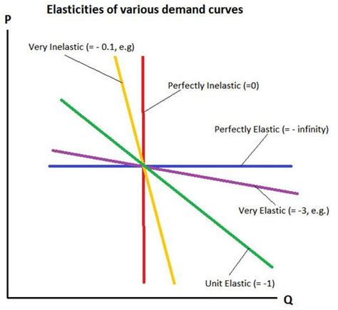 Elastic Demand A Measure Of The Relationship Between A Change In The Quantity Demanded Of A