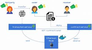 Intro To Blockchain With Ethereum  Web3j And Spring Boot