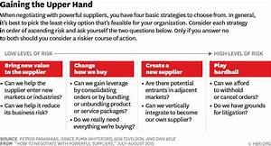 How to Negotiate with Powerful Suppliers