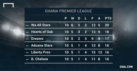 ghana premier league table ghana premier league title contenders assessed goal com