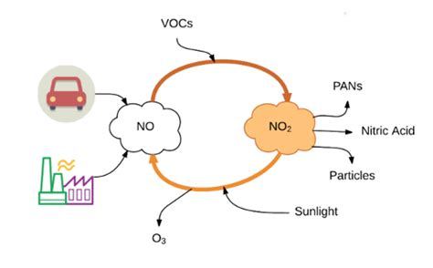 Nitrogen Dioxyde (no2) In Our Atmosphere