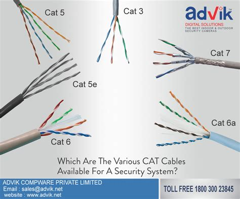 Which Are The Various Cat Cables Available For Security