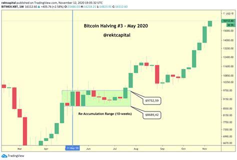 $100,000 ihodl bitcoin predictions source: Bitcoin After The Halving: An Update - Rekt Capital Newsletter