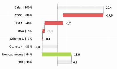 Waterfall Chart Powerpoint Excel Charts Helper Axis