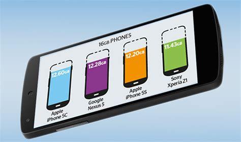 how many a smartphone how much storage space does your 16gb smartphone really