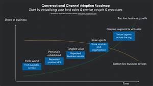 The Conversational Channel Roadmap