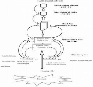 Health Information Flow Chart In Sudan