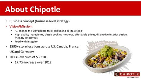 Case study - Strategy Review at Chipotle