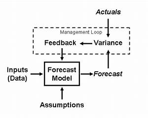 Forecast Structure